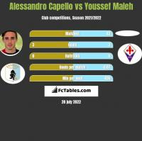 Alessandro Capello vs Youssef Maleh h2h player stats