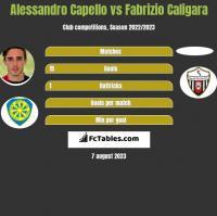 Alessandro Capello vs Fabrizio Caligara h2h player stats