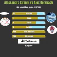 Alessandro Ciranni vs Alex Gersbach h2h player stats
