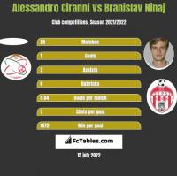 Alessandro Ciranni vs Branislav Ninaj h2h player stats