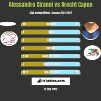 Alessandro Ciranni vs Brecht Capon h2h player stats