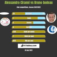 Alessandro Ciranni vs Bruno Godeau h2h player stats