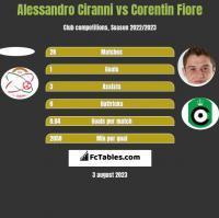 Alessandro Ciranni vs Corentin Fiore h2h player stats