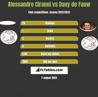Alessandro Ciranni vs Davy de Fauw h2h player stats