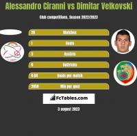 Alessandro Ciranni vs Dimitar Velkovski h2h player stats