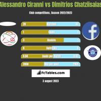 Alessandro Ciranni vs Dimitrios Chatziisaias h2h player stats
