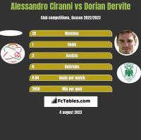 Alessandro Ciranni vs Dorian Dervite h2h player stats