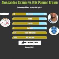 Alessandro Ciranni vs Erik Palmer-Brown h2h player stats