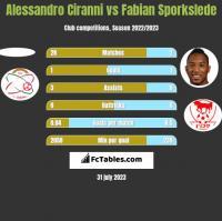 Alessandro Ciranni vs Fabian Sporkslede h2h player stats