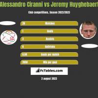 Alessandro Ciranni vs Jeremy Huyghebaert h2h player stats