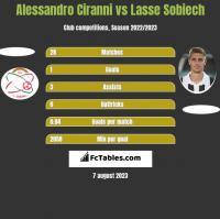 Alessandro Ciranni vs Lasse Sobiech h2h player stats