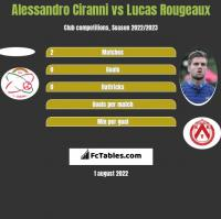 Alessandro Ciranni vs Lucas Rougeaux h2h player stats