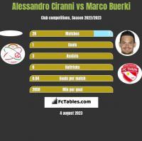 Alessandro Ciranni vs Marco Buerki h2h player stats