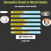 Alessandro Ciranni vs Marvin Baudry h2h player stats