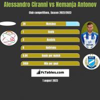 Alessandro Ciranni vs Nemanja Antonov h2h player stats