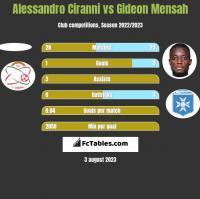 Alessandro Ciranni vs Gideon Mensah h2h player stats