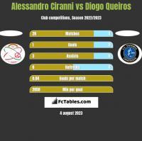 Alessandro Ciranni vs Diogo Queiros h2h player stats