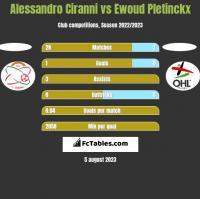 Alessandro Ciranni vs Ewoud Pletinckx h2h player stats
