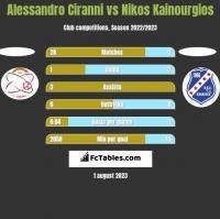 Alessandro Ciranni vs Nikos Kainourgios h2h player stats