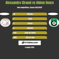 Alessandro Ciranni vs Aldom Deuro h2h player stats