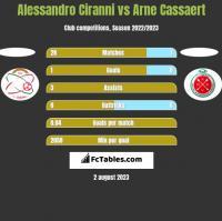 Alessandro Ciranni vs Arne Cassaert h2h player stats