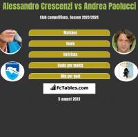 Alessandro Crescenzi vs Andrea Paolucci h2h player stats