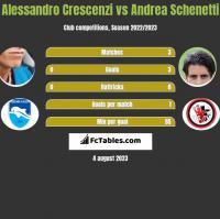 Alessandro Crescenzi vs Andrea Schenetti h2h player stats