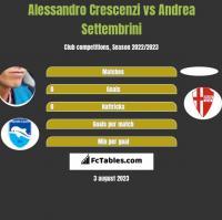 Alessandro Crescenzi vs Andrea Settembrini h2h player stats