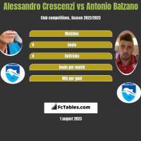 Alessandro Crescenzi vs Antonio Balzano h2h player stats