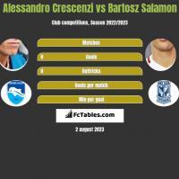 Alessandro Crescenzi vs Bartosz Salamon h2h player stats