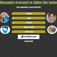 Alessandro Crescenzi vs Claiton Dos Santos h2h player stats