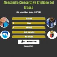 Alessandro Crescenzi vs Cristiano Del Grosso h2h player stats