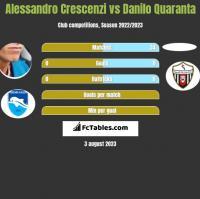 Alessandro Crescenzi vs Danilo Quaranta h2h player stats