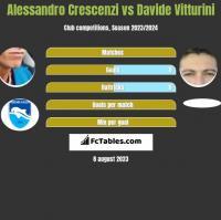 Alessandro Crescenzi vs Davide Vitturini h2h player stats