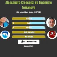 Alessandro Crescenzi vs Emanuele Terranova h2h player stats