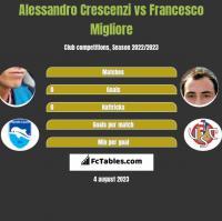 Alessandro Crescenzi vs Francesco Migliore h2h player stats