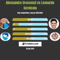 Alessandro Crescenzi vs Leonardo Sernicola h2h player stats