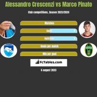 Alessandro Crescenzi vs Marco Pinato h2h player stats