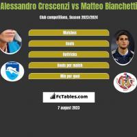 Alessandro Crescenzi vs Matteo Bianchetti h2h player stats