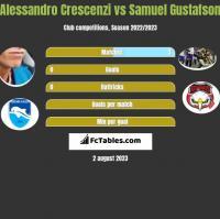 Alessandro Crescenzi vs Samuel Gustafson h2h player stats
