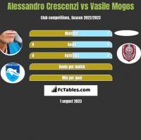 Alessandro Crescenzi vs Vasile Mogos h2h player stats