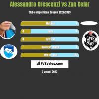 Alessandro Crescenzi vs Zan Celar h2h player stats