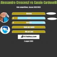Alessandro Crescenzi vs Cassio Cardoselli h2h player stats