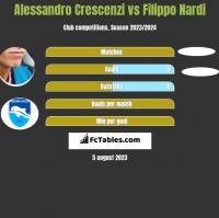 Alessandro Crescenzi vs Filippo Nardi h2h player stats