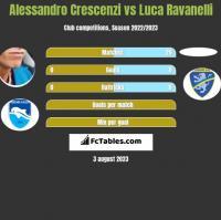 Alessandro Crescenzi vs Luca Ravanelli h2h player stats