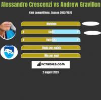 Alessandro Crescenzi vs Andrew Gravillon h2h player stats