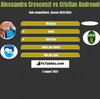 Alessandro Crescenzi vs Cristian Andreoni h2h player stats