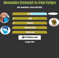 Alessandro Crescenzi vs Erick Ferigra h2h player stats
