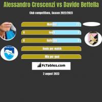 Alessandro Crescenzi vs Davide Bettella h2h player stats