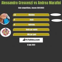 Alessandro Crescenzi vs Andrea Marafini h2h player stats